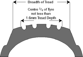 Safe tyre tread depth