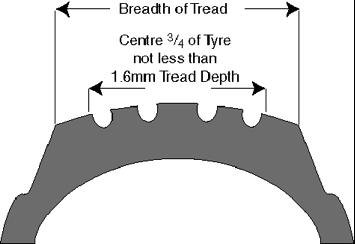 Safe tyre tread depth